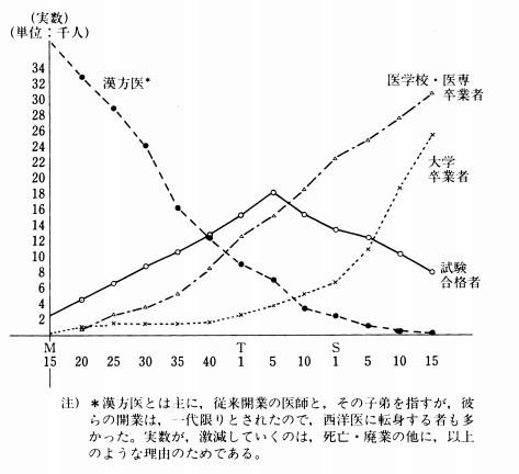 日本是何时及如何废除中医的?