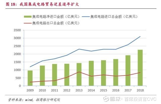 不吹不黑,介绍一个真实的中国芯片产业现状