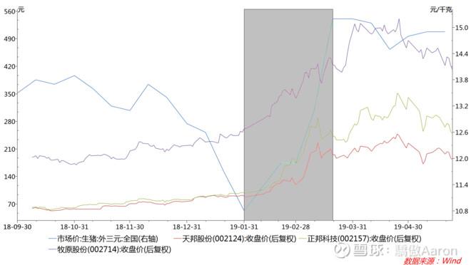 论周期股的投资与投机相对合理时间