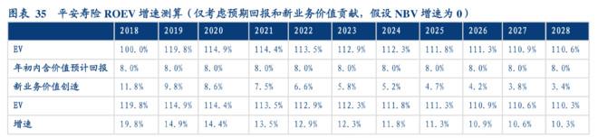 转载:中国平安,持有10年会怎么样?