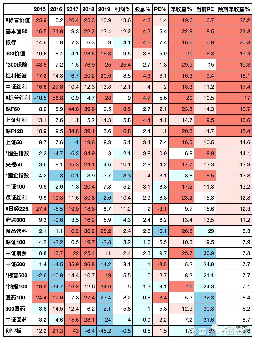 指数历史收益来源分析 与 预期收益排名 2019-06-14