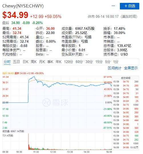 【悬赏】Chewy上市首日暴涨60%,中国的宠物电商有什么机会?