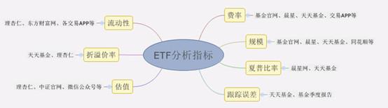 选ETF基金 一看规模 二看流动性