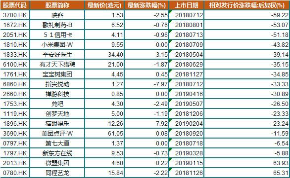 【悬赏】猫眼纳入港股通后大涨,港股新经济公司的投资时机到了吗?