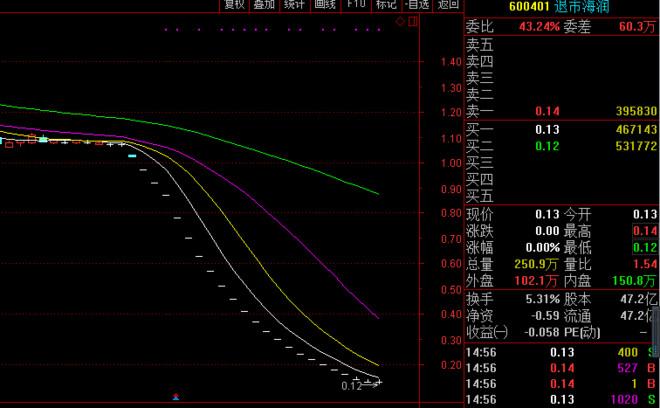 0.13元的退市海润给A股市场带来了什么