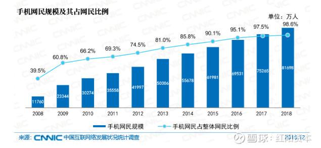 互联网特征_中国互联网发展状况特点中国互联网络发展迅速,呈现出七个