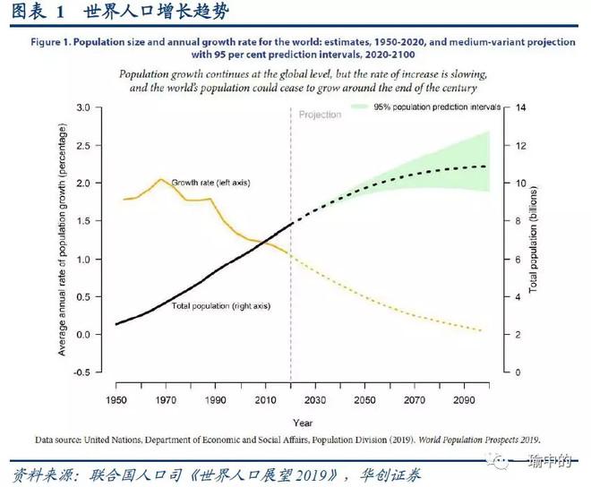 自然增长率计算公式_世界平均人口增长率_人口增长率_人口增长率怎么算_人口平均 ...