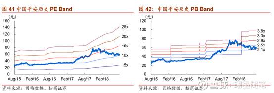 国内第一大寿险公司_中国平安深度报告 #保险股投资攻略# @今日话题 $中国平安(SH601318 ...