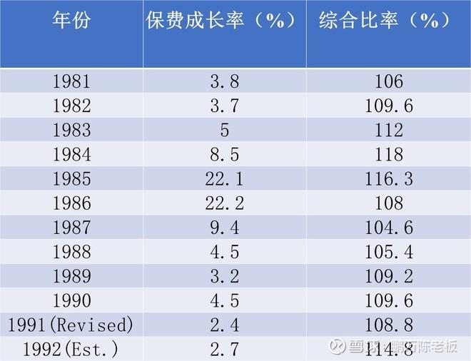 """993年巴菲特致股东的信(上)"""""""