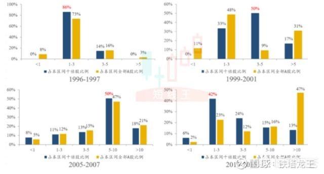 中国股市一共来了几次牛市?分别是哪一年?