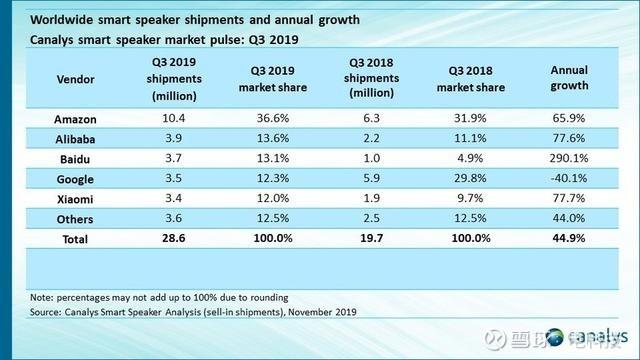 2019年Q3季度小度有屏音箱出货量蝉联全球第一