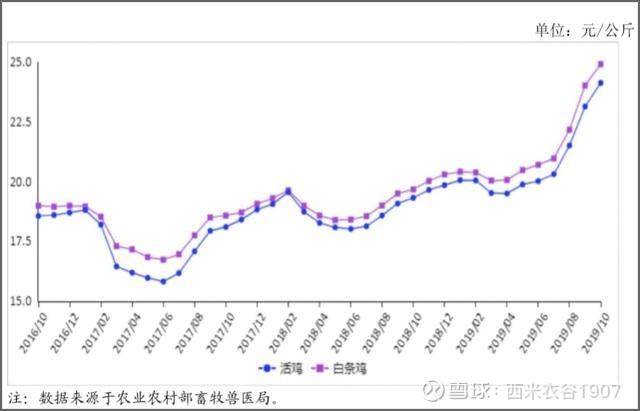上海市场羊肉价格_11月25日猪肉、牛羊肉、鸡肉最新价格参考 根据农业农村部市场与 ...