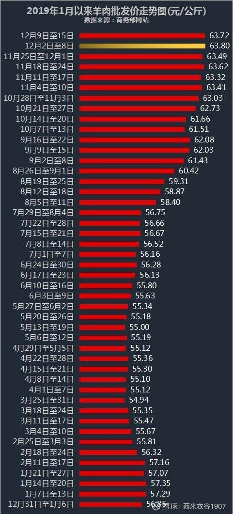 上海市场羊肉价格_商务部披露最新猪肉、鸡肉、牛肉、羊肉批发价格:其中一个创 ...