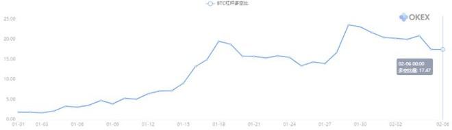 "OKEX投研:""山寨币季节""再次到来,比特币持仓量位于历史最高位"