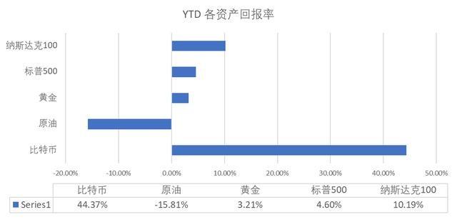 OKEX投研:比特币与金价相关性攀升 , 但市场风险偏好可能很快转变