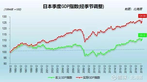 1990年中国人均gdp_【经济】2019年日本GDP总量降至中国大陆的35.4% 日本内阁府2月17日 ...