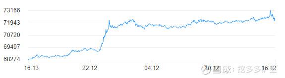 比特币短期暴涨,牛市又来了?