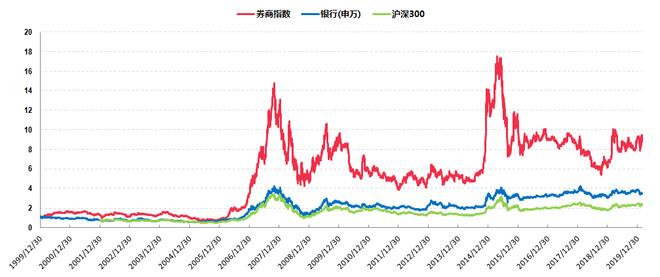 券商股投资价值-继续增持券商etf