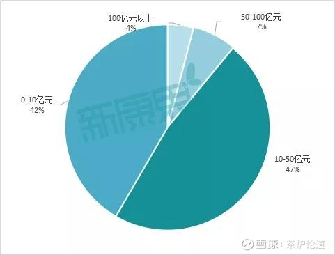 """173家医药上市企业发布2019年业绩快报 有哪些企业在""""激流勇进""""?"""