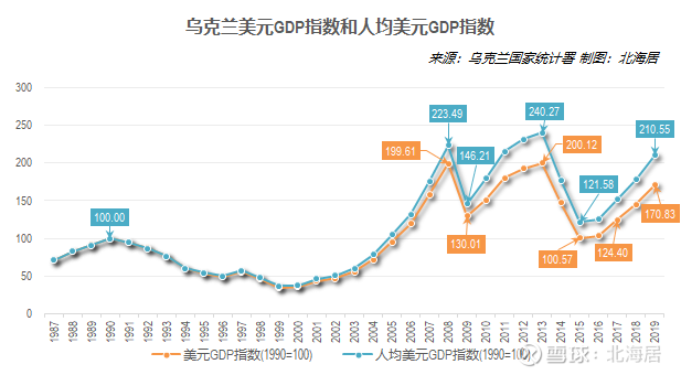 1990年中国人均gdp_【经济】2019年乌克兰人均实际GDP水平恢复到1990年的83.0% 01 2019年 ...