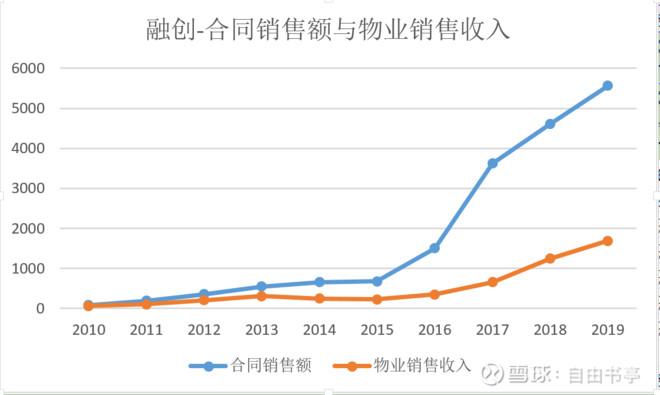 藏着数字的画_融创报告里藏着的惊喜 今天市场一定是被$融创中国(01918)$ 业绩 ...