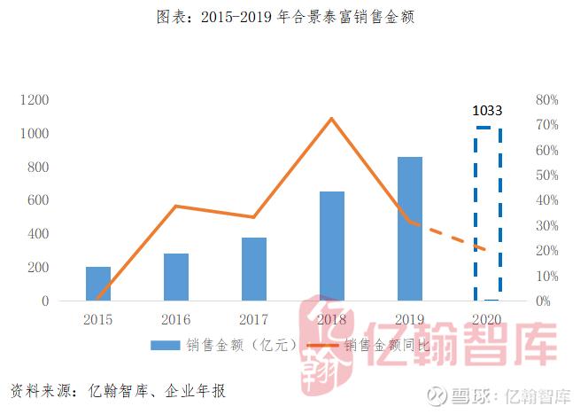 合景泰富的中期业绩已经发布。股权归并收入206.07亿元,同比增长20.4%