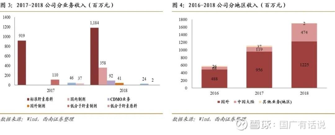 2013肝素钠价格_健友股份(603707):肝素原料药持续高景气,制剂出口打开成长 ...