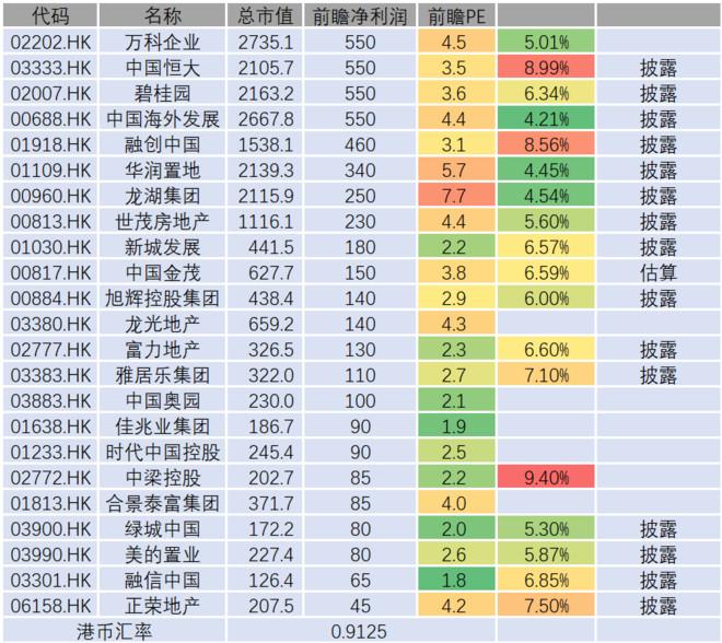 加权平均资本化率_股票估值2020/5/17 这里统计了各家上市房企2019年的加权平均融资 ...