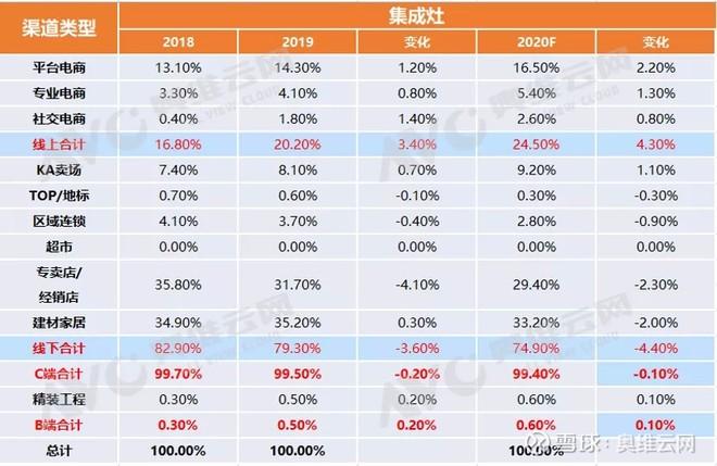 中国集成灶市场渠道分布状况(2018-2020)