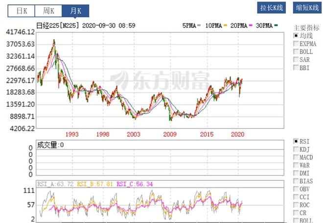 低利率时代是不是就没有周期了呢? 我看了一下日本过去二十年低利率时代,