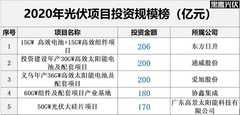 2020光伏企业公布105个亿元以上投资项目 总投资额突破4000亿元